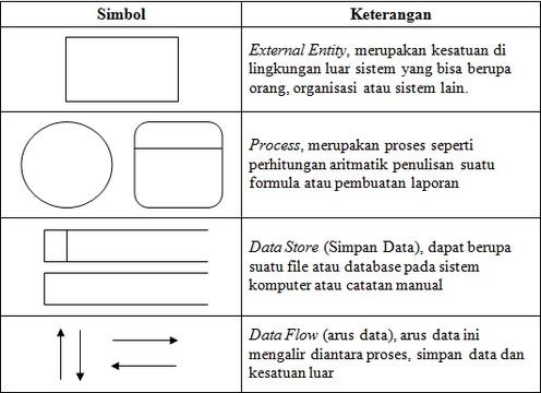 Data flow diagram sektibayu ccuart Gallery